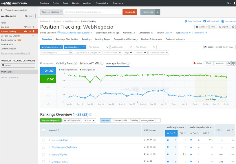 monitorizar-posiciones-en-google-position-tracking-semrush